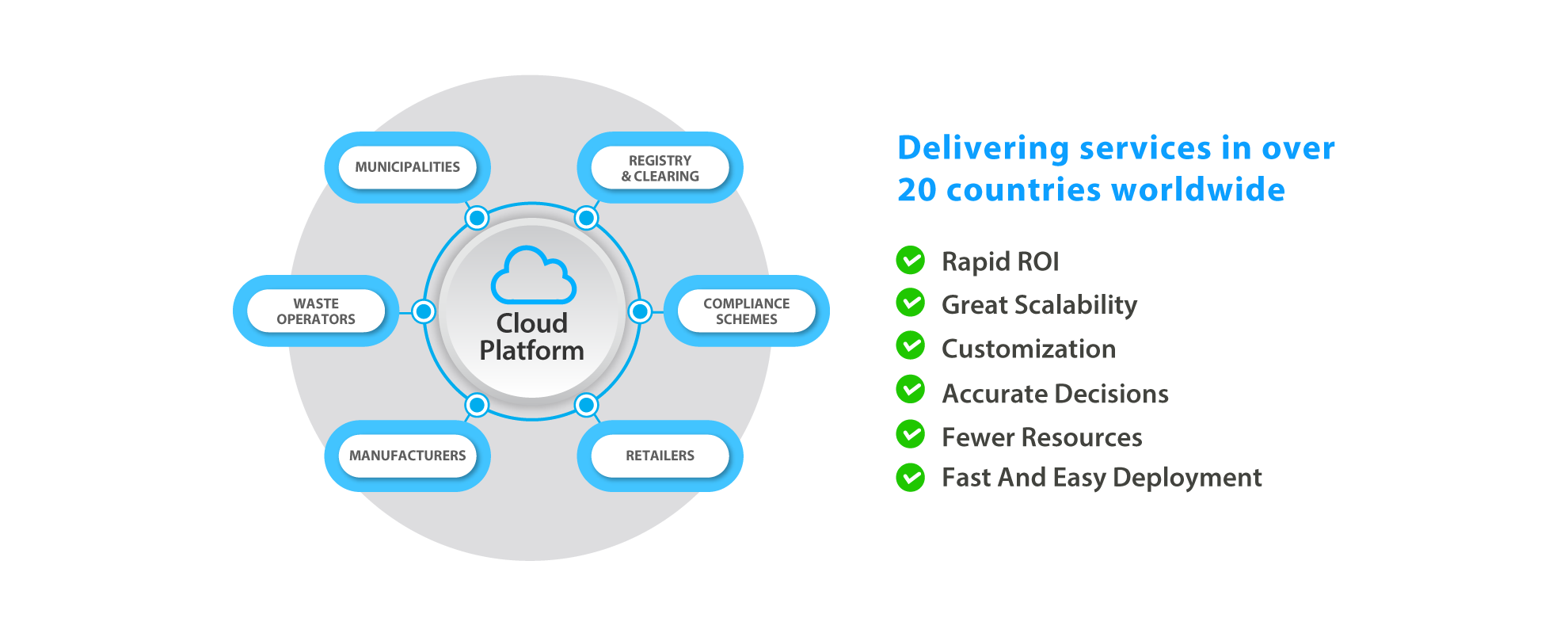 Prodigentia Cloud Platform | Municipalities, Registry & Clearing, Compliance Schemes, Retailers, Manufacturers and Waste Operators. Delivering services in over 20 countries worldwide. Rapid ROI, Great Scalability, Customization, Accurate Decisions, Fewer Resources, Fast And Easy Deployment